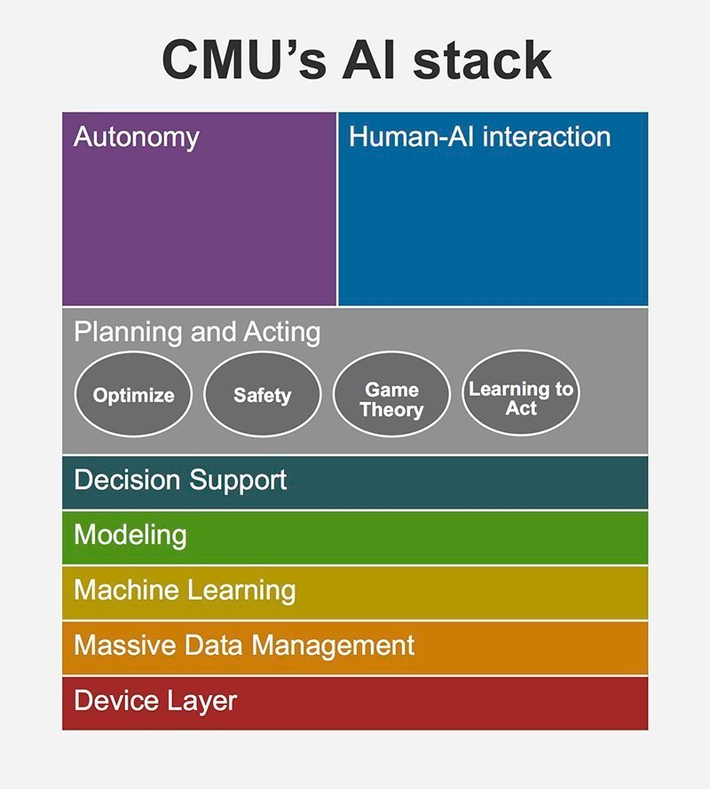 Trying to wrap your brain around AI? CMU has an AI stack for