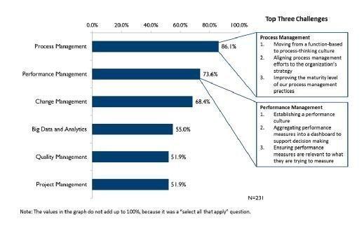 APQC 2016 annual priorities survey