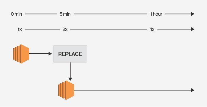 Paying the price when an AWS Auto Scaling group runs amok
