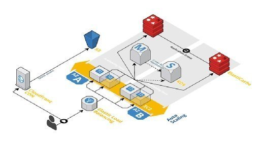 Revamped architecture improves scalability, availability.