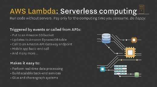 AWS Lambda interacts with other cloud services