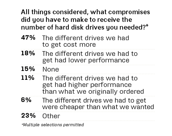 HDD shortage compromises
