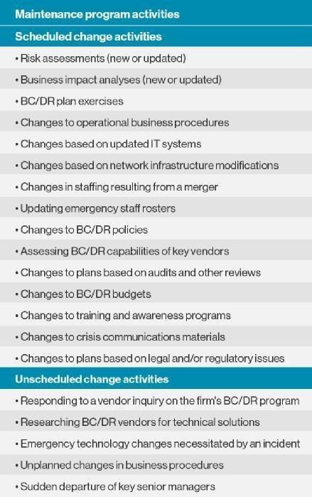 BC/DR maintenance list
