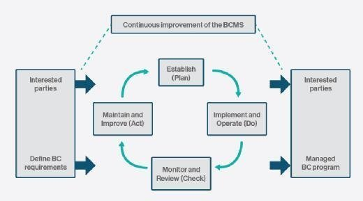 PDCA process and BCMS