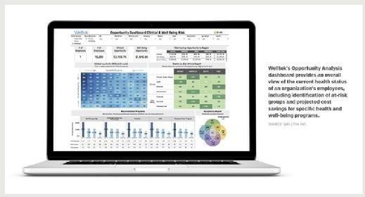 Welltok's employee health status dashboard