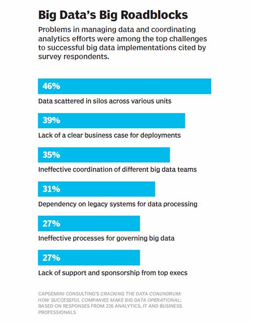 Big data's roadblocks