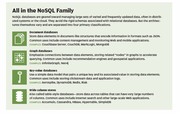 NoSQL databases dent relational software's data processing