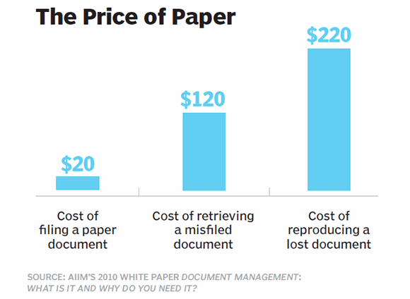The price of paper