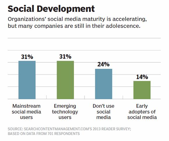 Figure 2: Social development