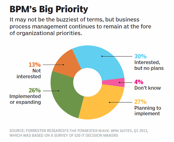 Figure 1: BPM's big priority
