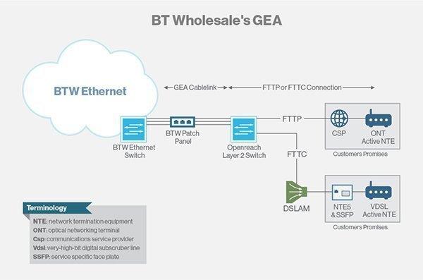 Dieses GEA-Angebot von BT Wholesale zeigt, wie sowohl FTTC- als auch FTTP-Services mit dem Netzwerk verbunden sind.
