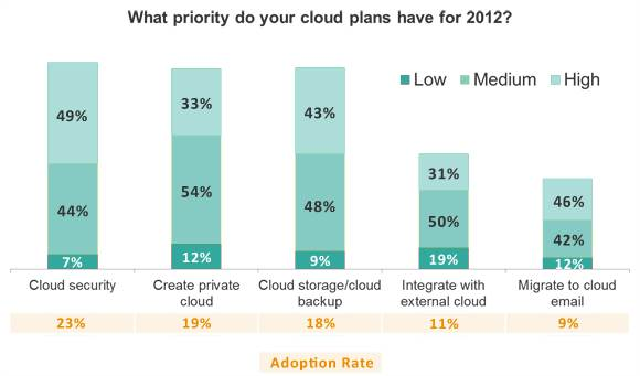 Cloud computing plans for 2012