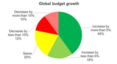 Global budget growth