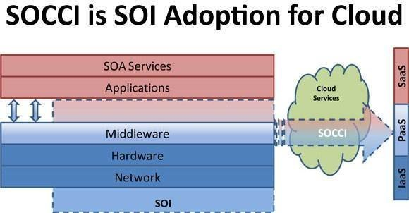 SOCCI is SOI Adoption for Cloud