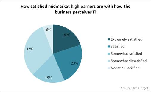 How satisfied midmarket high earners are with how the business perceives IT