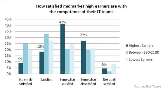 How satisfied midmarket high earners are with the competence of their IT teams