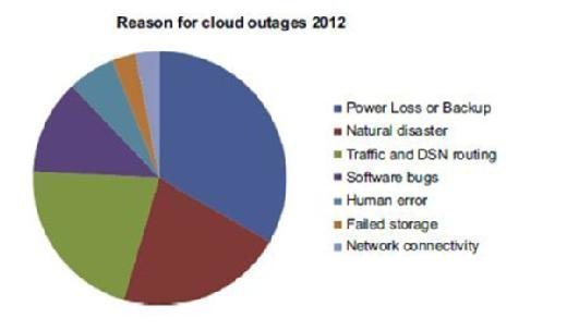 Research into reasons for cloud outage.