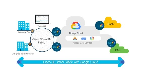 Cisco Sd Wan To Use Google Cloud Backbone