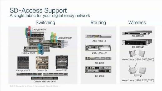 Diese Plattformen unterstützt Cisco SD-Access.