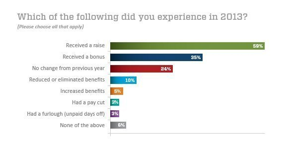 Which of the following did you experience in 2013?