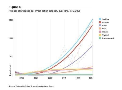 Verizon DBIR number of breaches per threat action