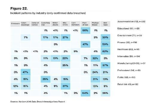 Verizon DBIR incident patterns by confirmed data breaches