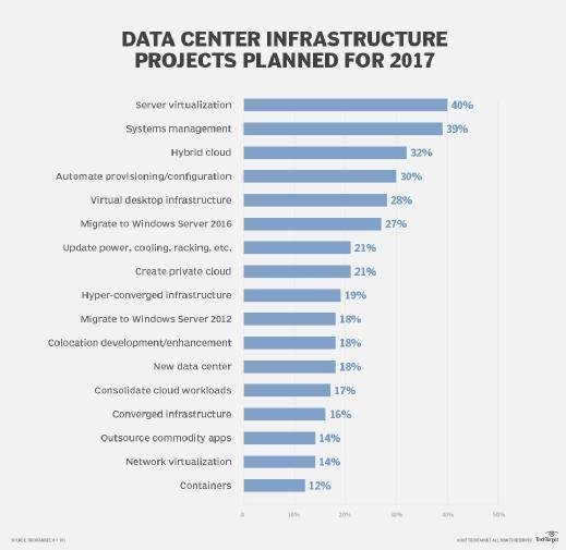 Data center infrastructure projects planned for 2017