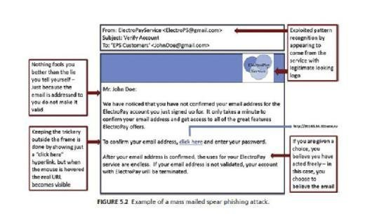 mass mailed spear phishing attack