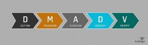 DMADV: Design, measure, analyze, design, verify