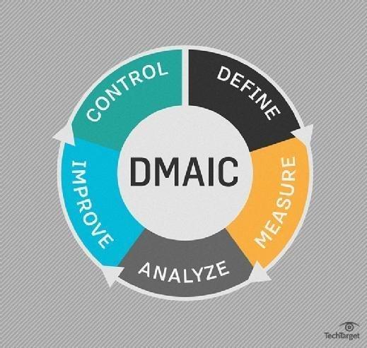 DMAIC: Define, measure, analyze, improve, control