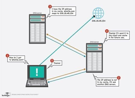 DNS server communication process diagram