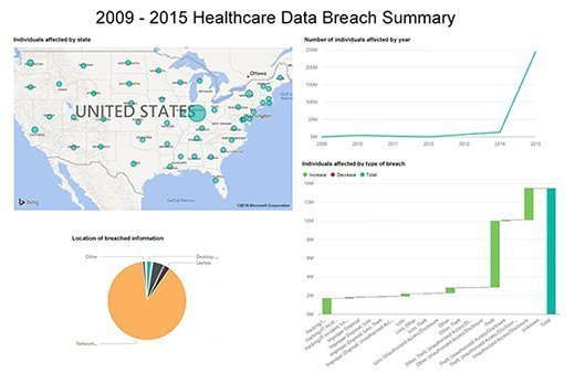 Healthcare data breaches from 2009 to 2015