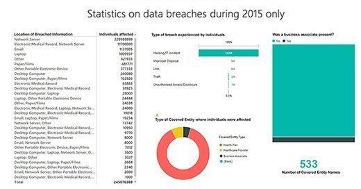 2015 healthcare data breach statistics