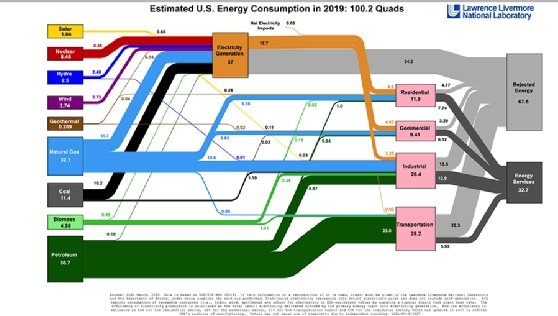 Sample Sankey diagram image