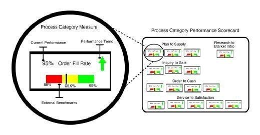 EMC process performance dashboard