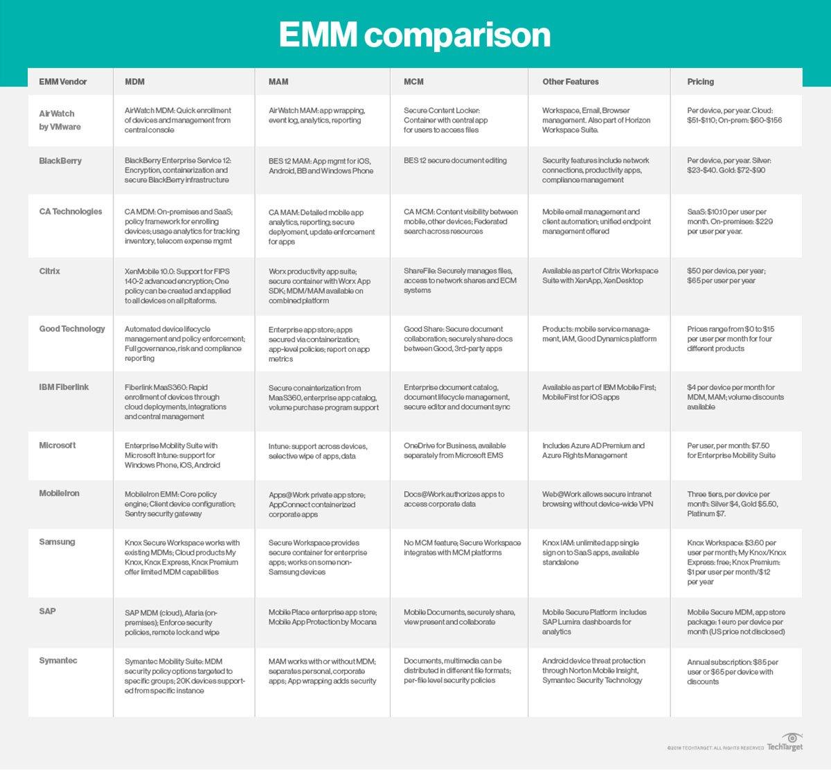 Enterprise mobility management features, pricing comparison