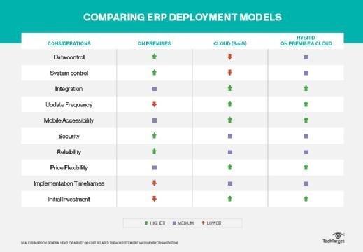 ERP deployment models