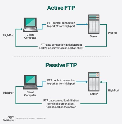 Active FTP and passive FTP compared