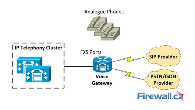 Voice gateways provide powerful connectivity options