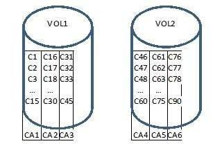 Revitalize mainframe storage performance with VSAM