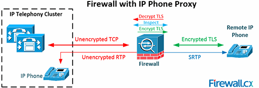 Firewall with IP phone proxy