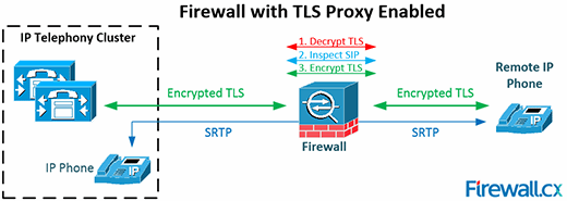Firewall with TLS proxy enabled