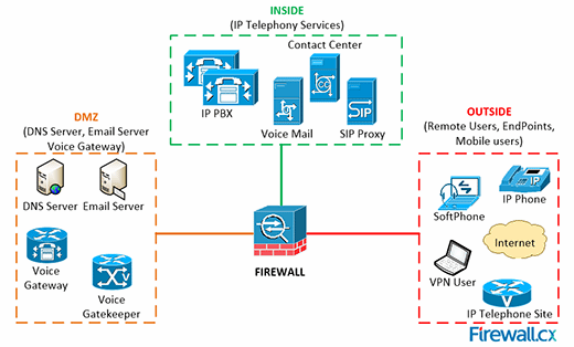 Firewall strategically placed within an organization's network infrastructure to help mitigate VoIP attacks