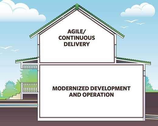 This is the 'two-layer' development and deployment structure you want, but it requires fully integrated tooling.