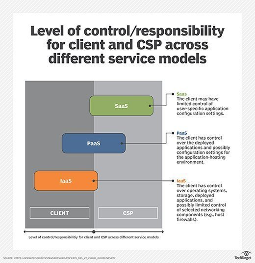 Level of control/responsibility for client and CSP across different service models.