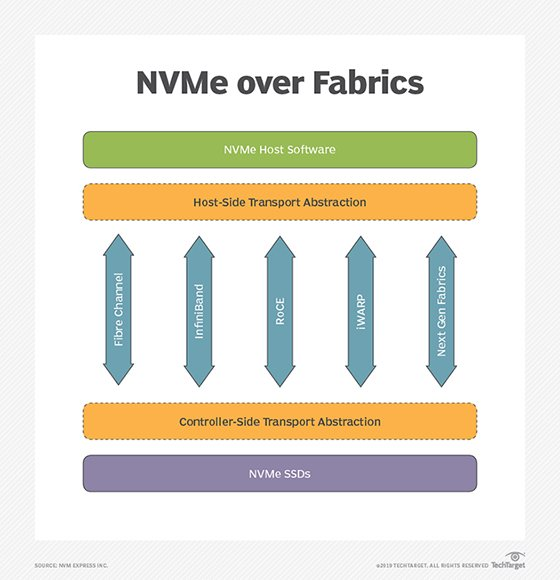 What is NVMe over Fabrics (NVMe-oF)? - Definition from WhatIs com