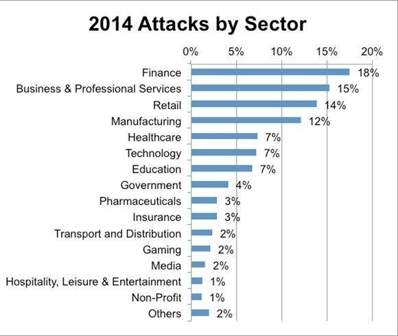 Angriffe nach Branche. (Quelle: NTT Com Security)
