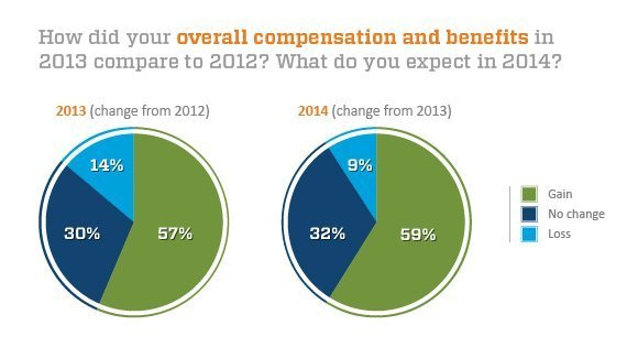 IT execs 2013 compensation increases