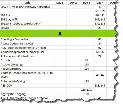 Sample ICS410 training index