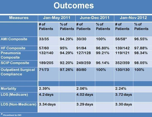 medical outcomes data